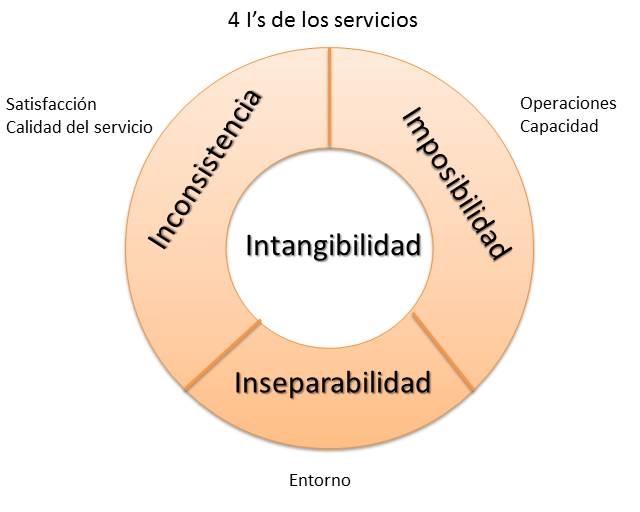 4 Is de los servicios