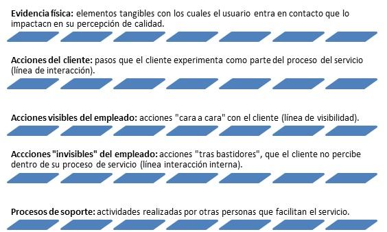 blueprint del servicio