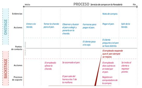 blueprint ejemplo