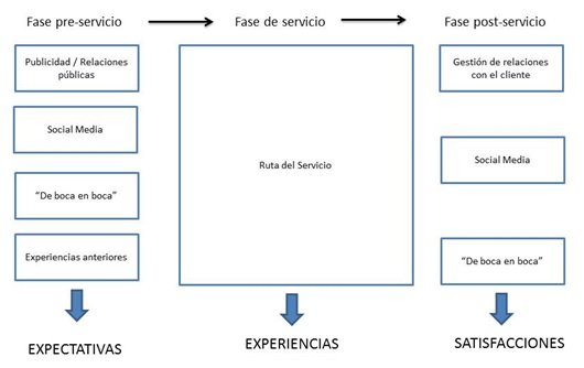 descripción de servicio
